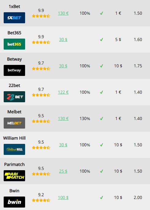 Bookies rating